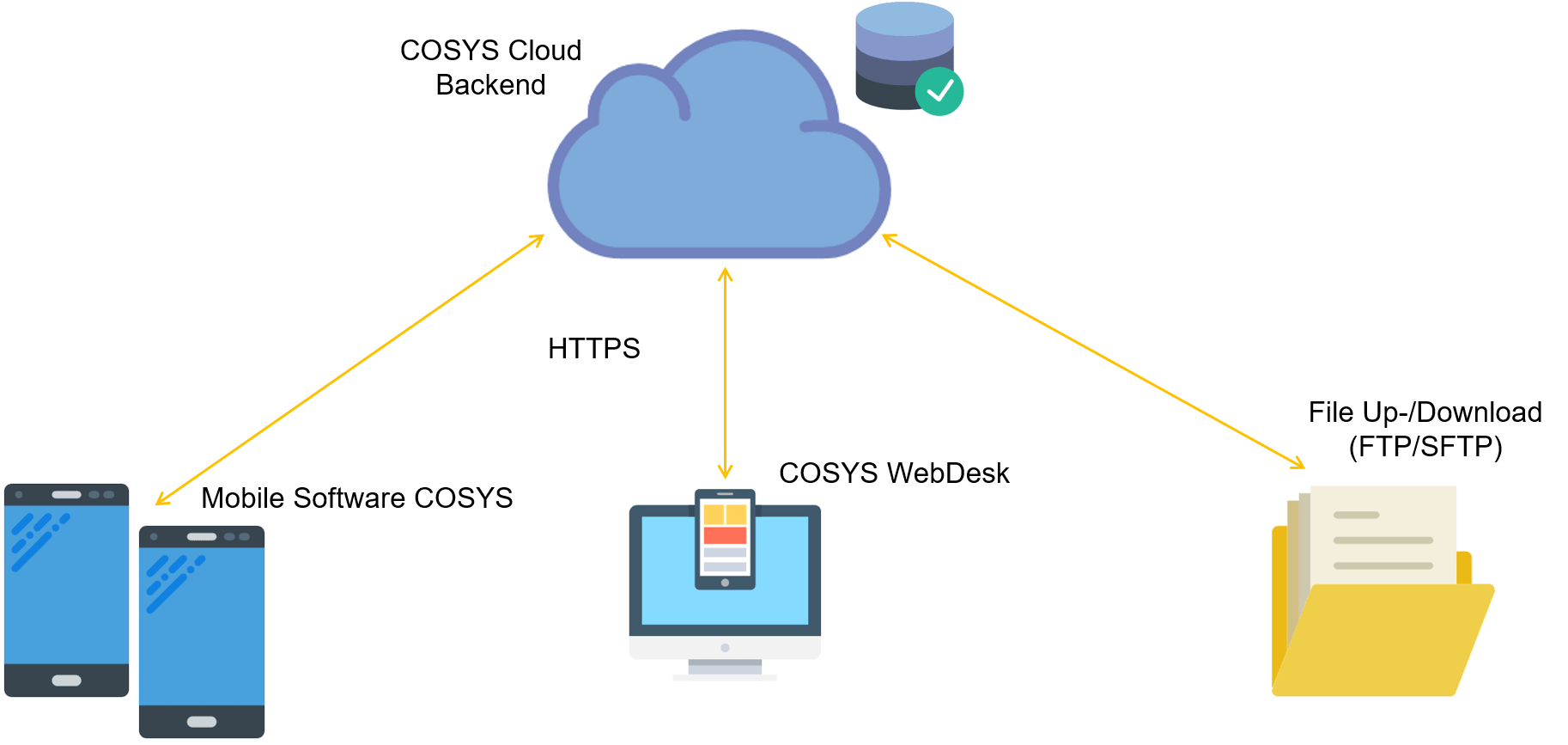 COSYS Cloud Computing Aufbau
