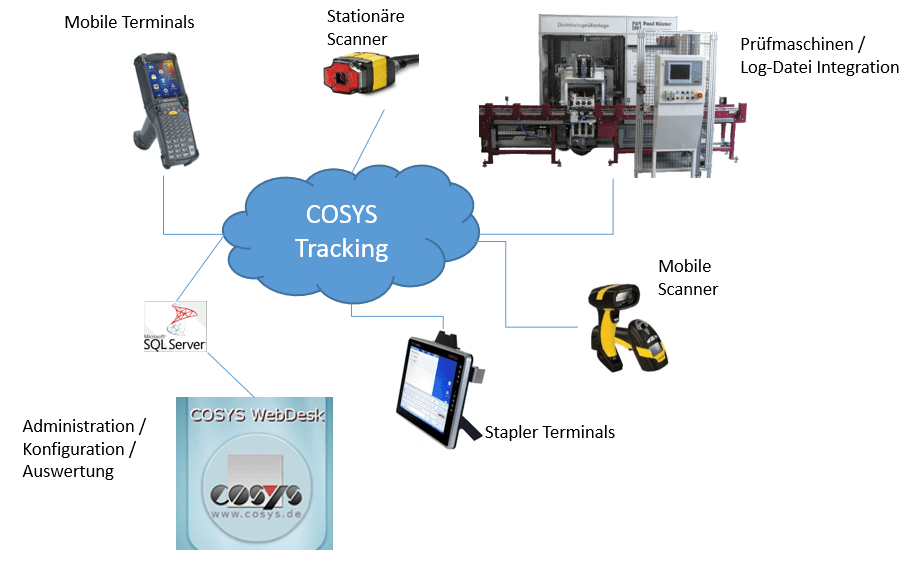 COSYS Tracking