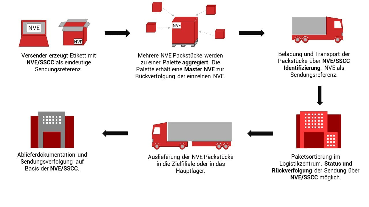 Supply Chain mit NVE