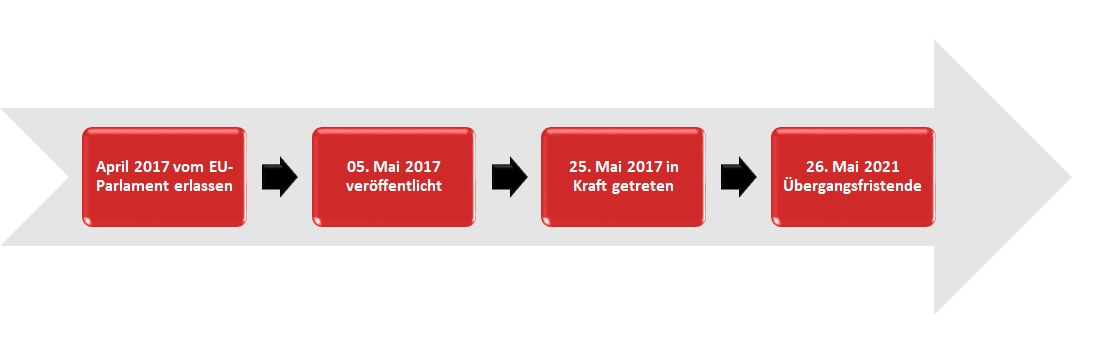 Medical Device Regulation MDR