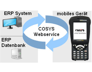 COSYS Webservice