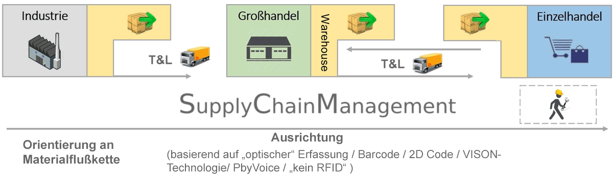 Orientierung am Materialfluß Supply Chain Grafik