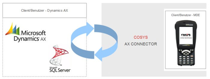 COSYS AX Connector